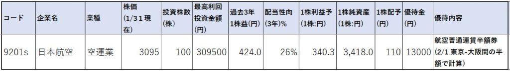 9201-日本航空-株価指標1