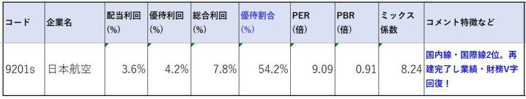 9201-日本航空-株価指標2