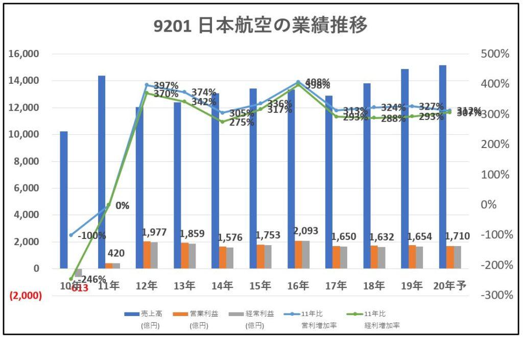 9201-日本航空-業績-グラフ