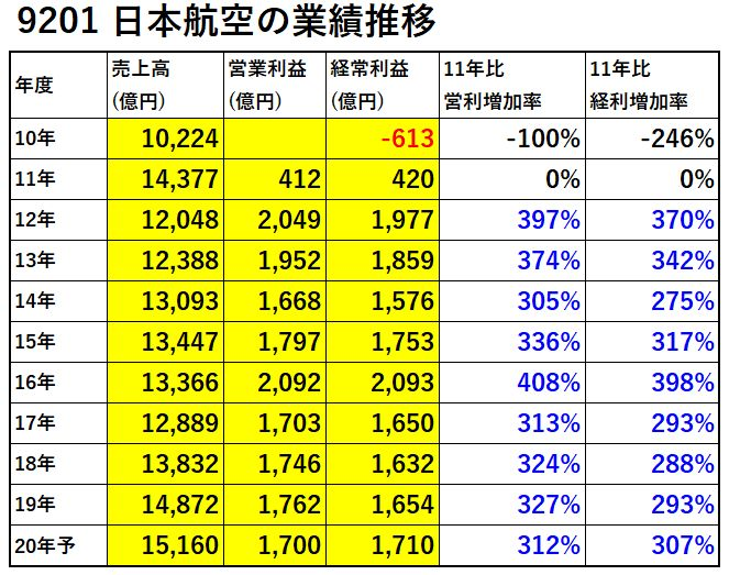 9201-日本航空-業績-表