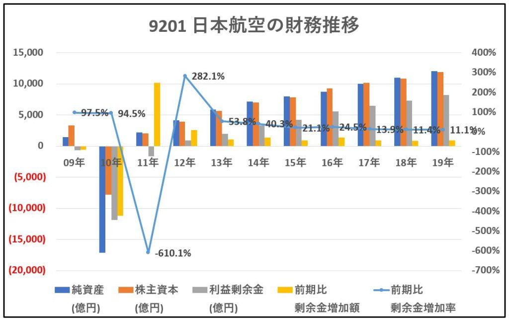 9201-日本航空-財務分析-グラフ