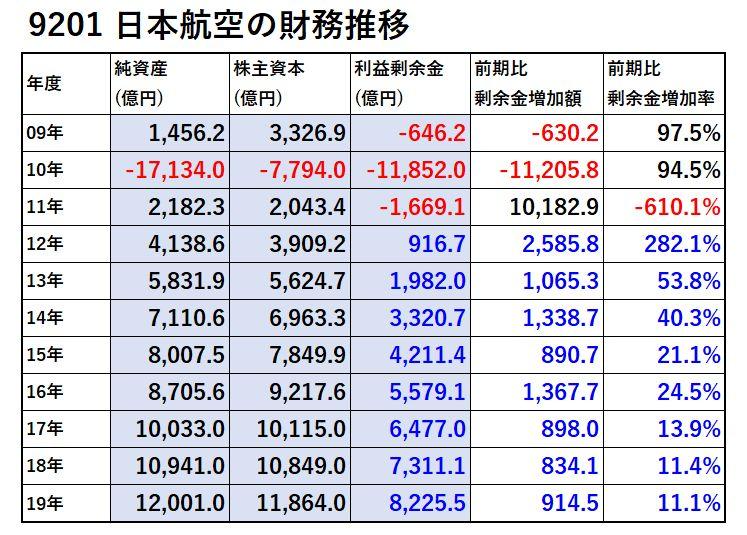 9201-日本航空-財務分析-表