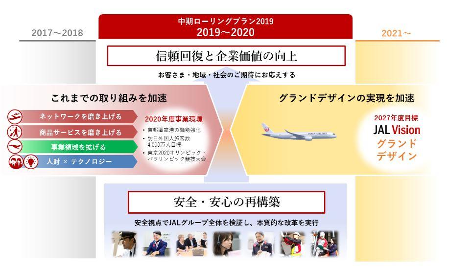 9201-JAL-中期計画