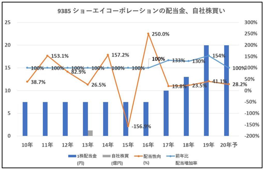 9385-ショーエイコーポレーション、自社株買い-グラフ