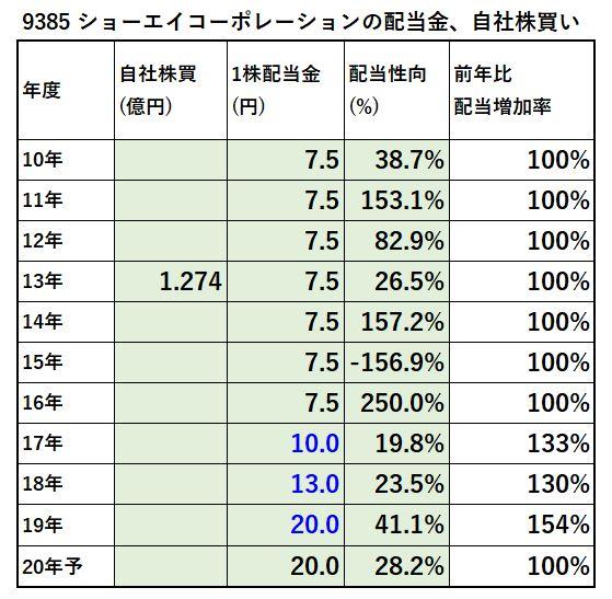 9385-ショーエイコーポレーション、自社株買い-表