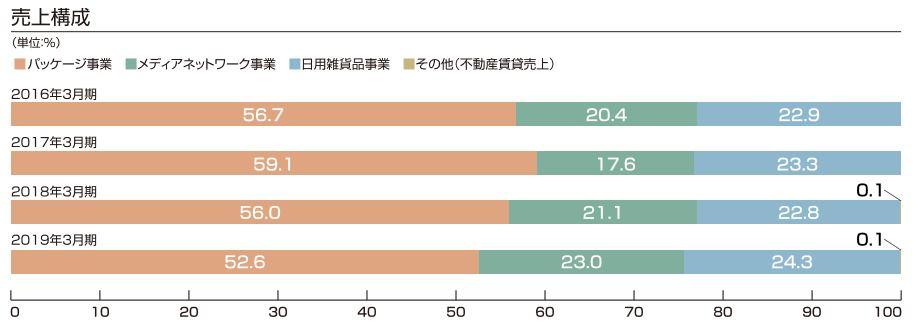 9385-ショーエイコーポレーション-セグメント別売上構成