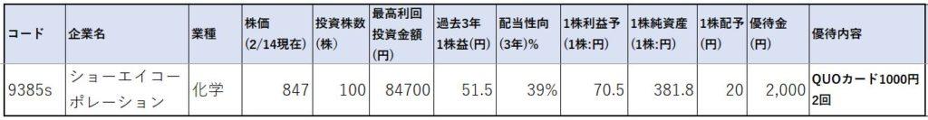 9385-ショーエイコーポレーション-株価指標1
