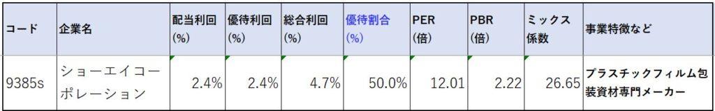 9385-ショーエイコーポレーション-株価指標2