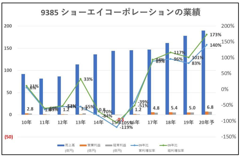 9385-ショーエイコーポレーション-業績-グラフ