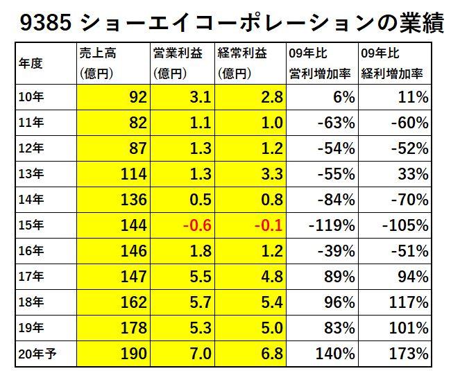 9385-ショーエイコーポレーション-業績-表