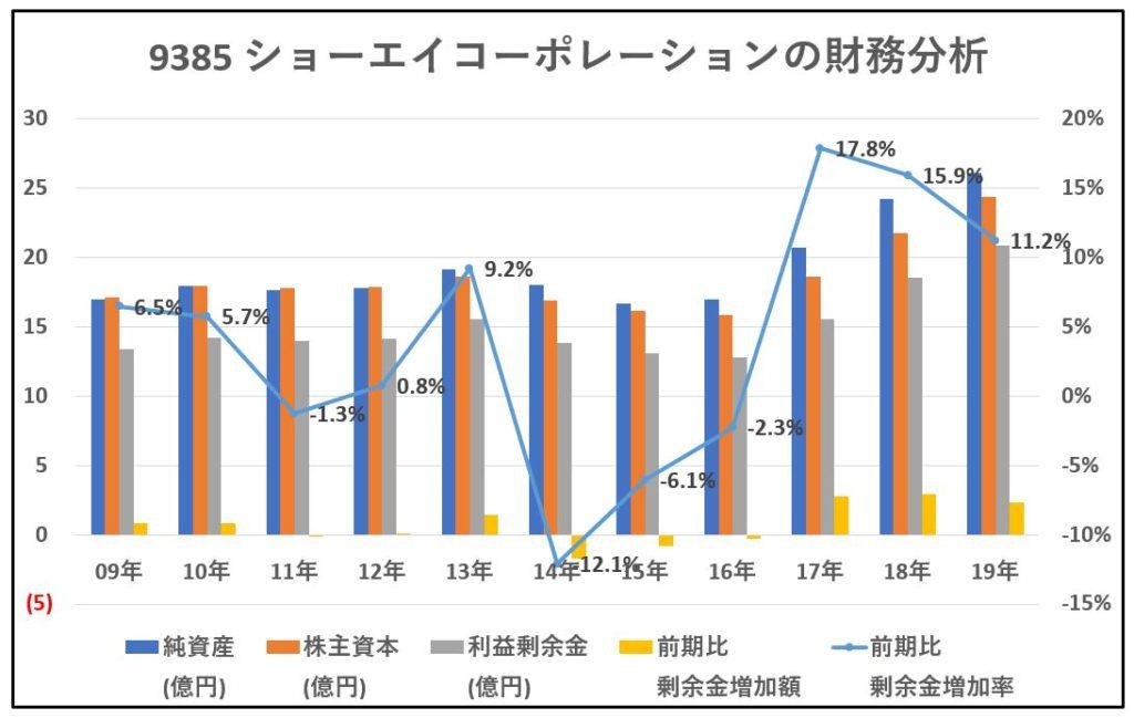 9385-ショーエイコーポレーション-財務分析-グラフ