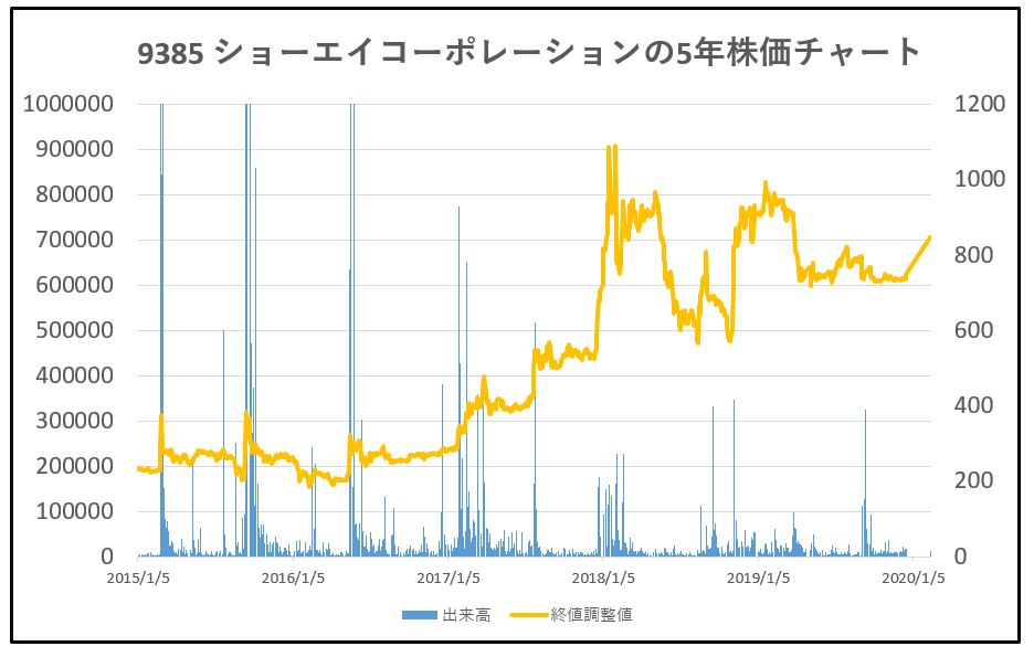 9385-ショーエイコーポレーション-5年株価チャート