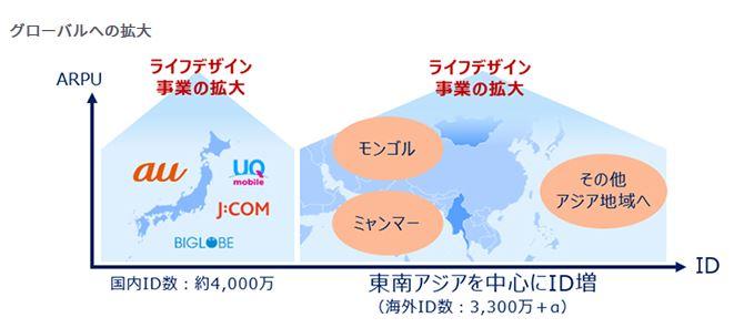 9433-KDDI-中期経営計画-グローバルへの拡大