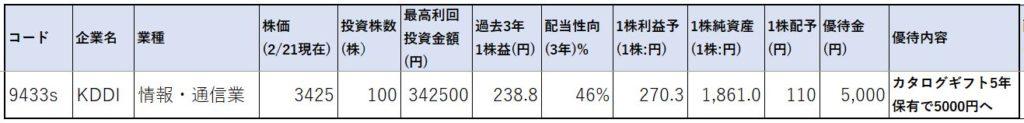 9433-KDDI-株価指標1