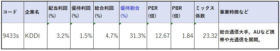 9433-KDDI-株価指標2