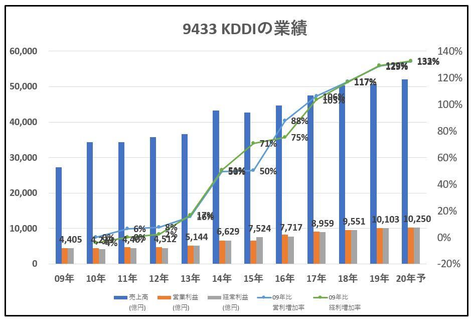9433-KDDI-業績-グラフ