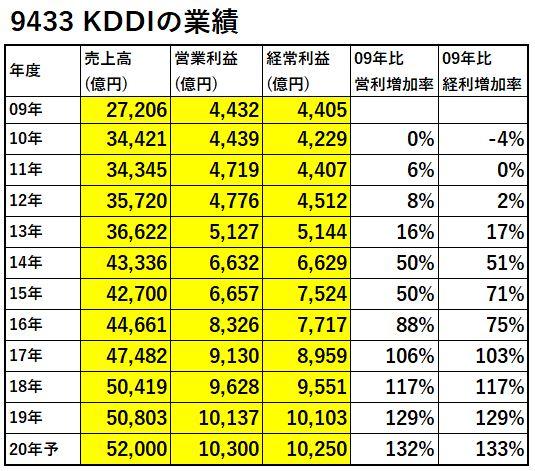 9433-KDDI-業績-表