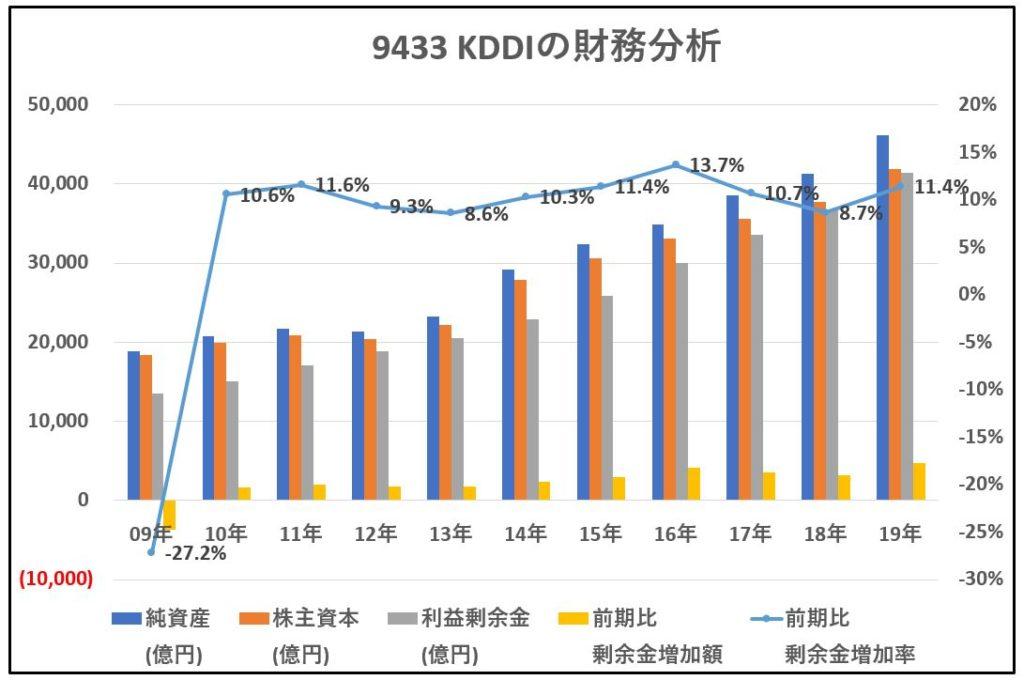 9433-KDDI-財務分析-グラフ