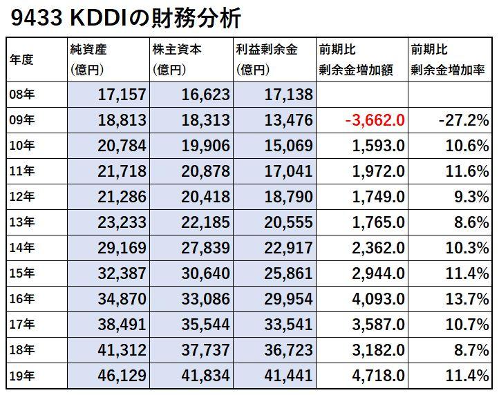 9433-KDDI-財務分析-表