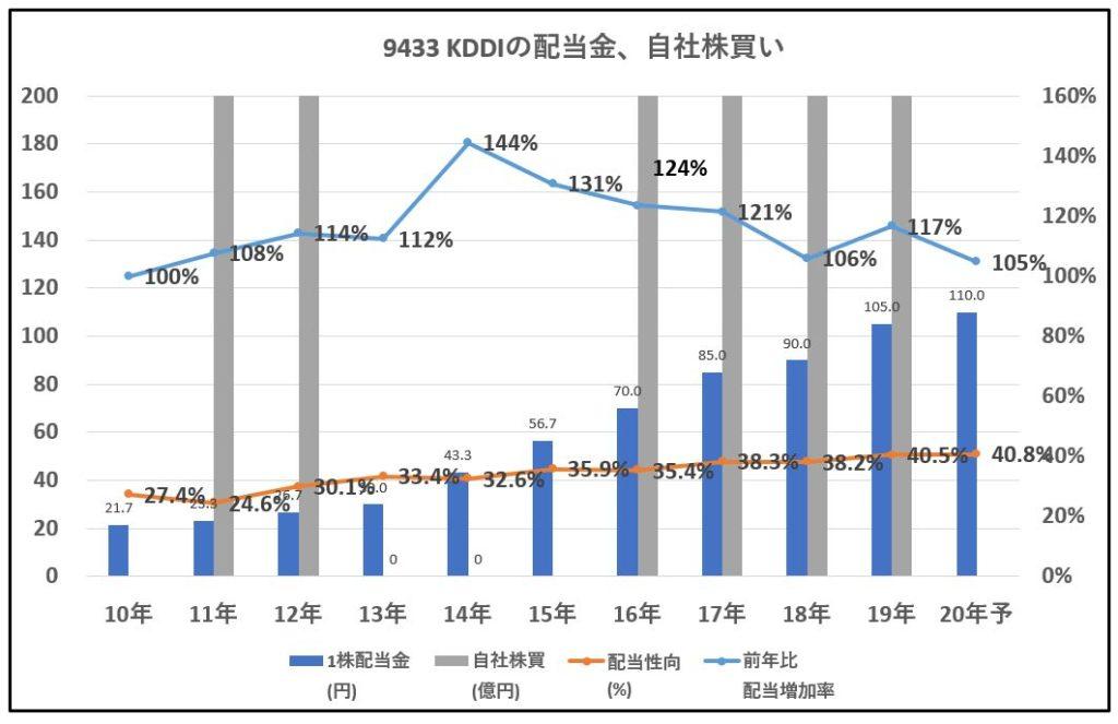 9433-KDDI-配当金、自社株買い-グラフ