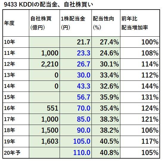 9433-KDDI-配当金、自社株買い-表