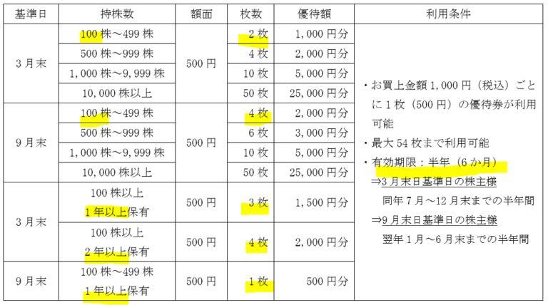 9831-ヤマダ電機-株主優待2