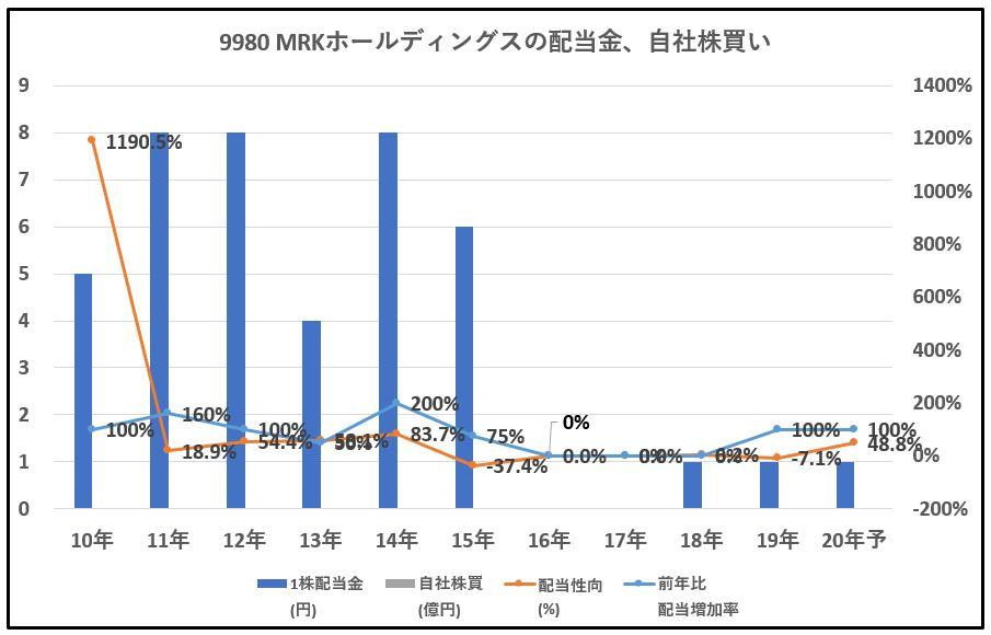 9980-MRKホールディングス、自社株買い-グラフ