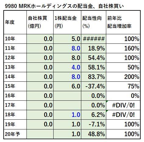 9980-MRKホールディングス、自社株買い-表