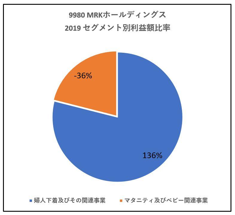 9980-MRKホールディングス-セグメント別利益額-グラフ