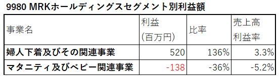 9980-MRKホールディングス-セグメント別利益額-表