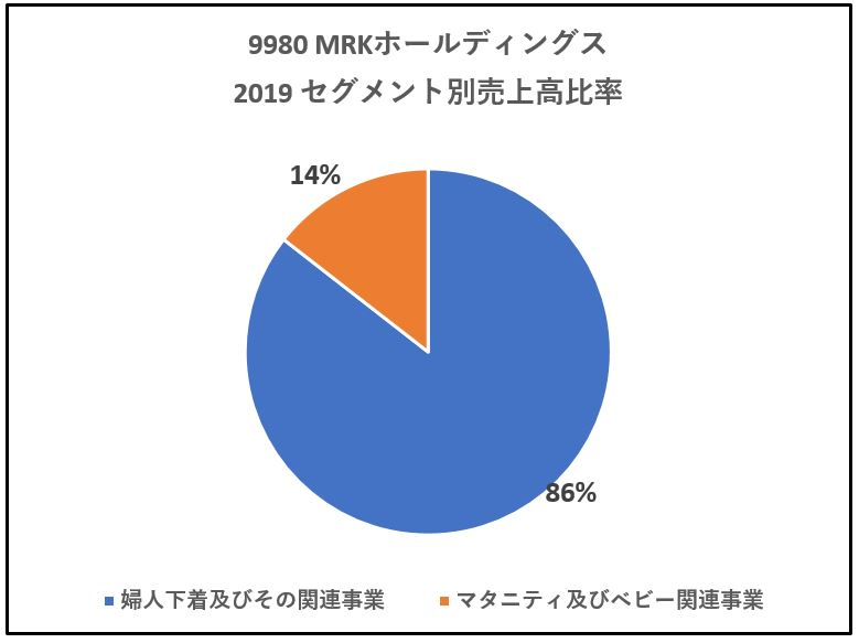 9980-MRKホールディングス-セグメント別売上高-グラフ
