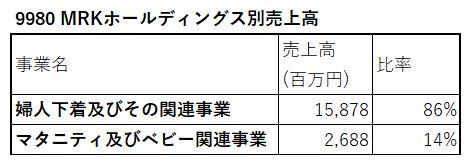 9980-MRKホールディングス-セグメント別売上高-表