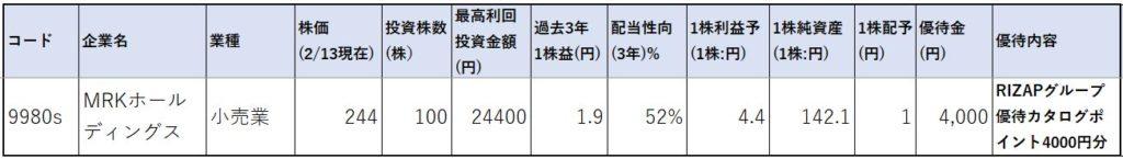 9980-MRKホールディングス-株価指標1