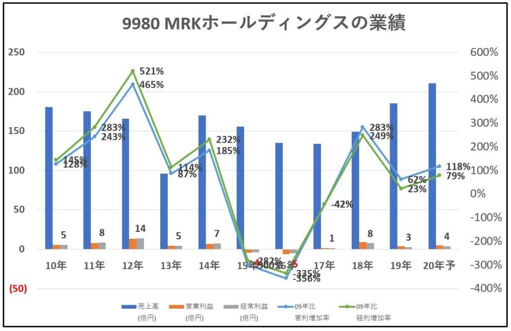 9980-MRKホールディングス-業績-グラフ