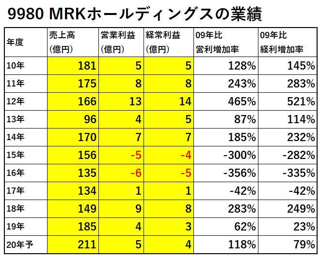 9980-MRKホールディングス-業績-表