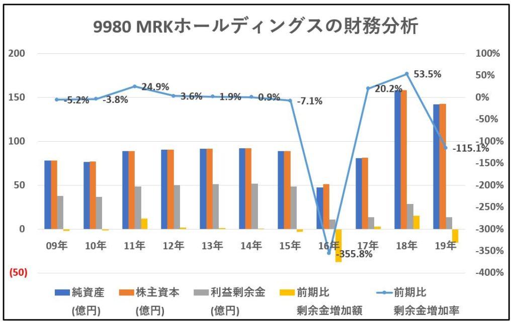 9980-MRKホールディングス-財務分析-グラフ
