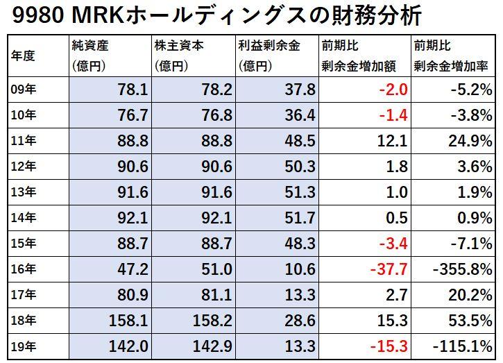 9980-MRKホールディングス-財務分析-表
