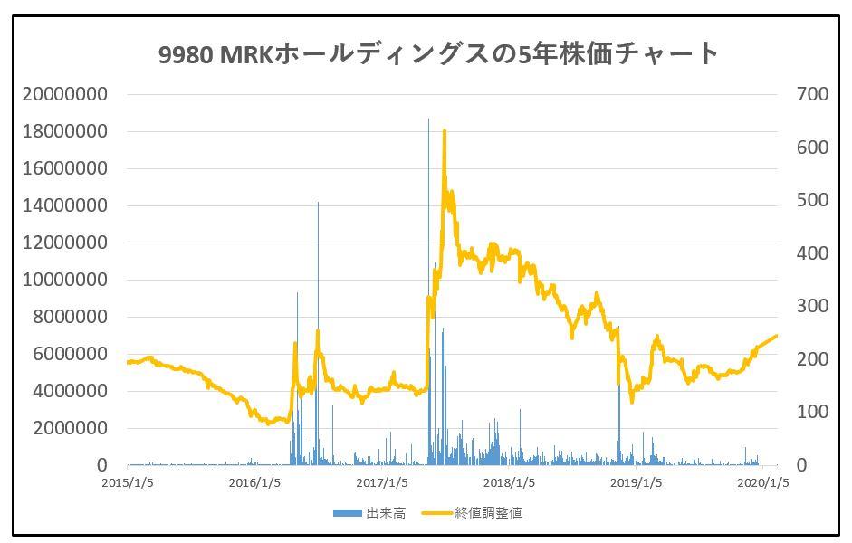 9980-MRKホールディングス-5年株価チャート