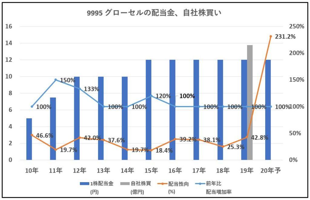 9995-グローセル、自社株買い-グラフ