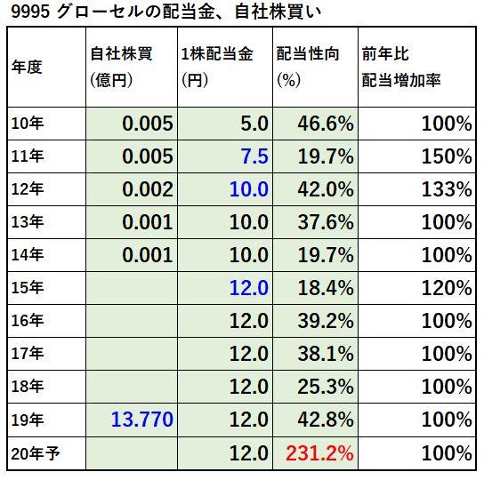 9995-グローセル、自社株買い-表