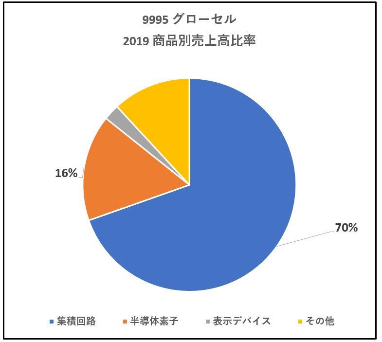 9995-グローセル-商品別売上高-グラフ
