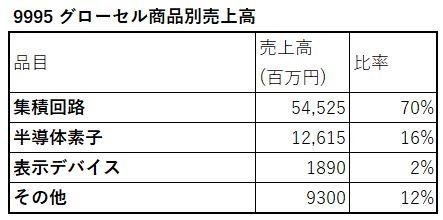 9995-グローセル-商品別売上高-表