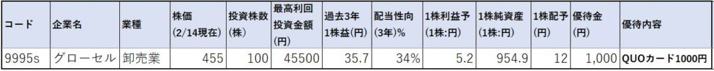 9995-グローセル-株価指標1