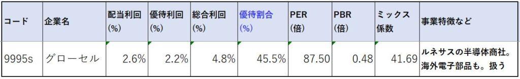 9995-グローセル-株価指標2