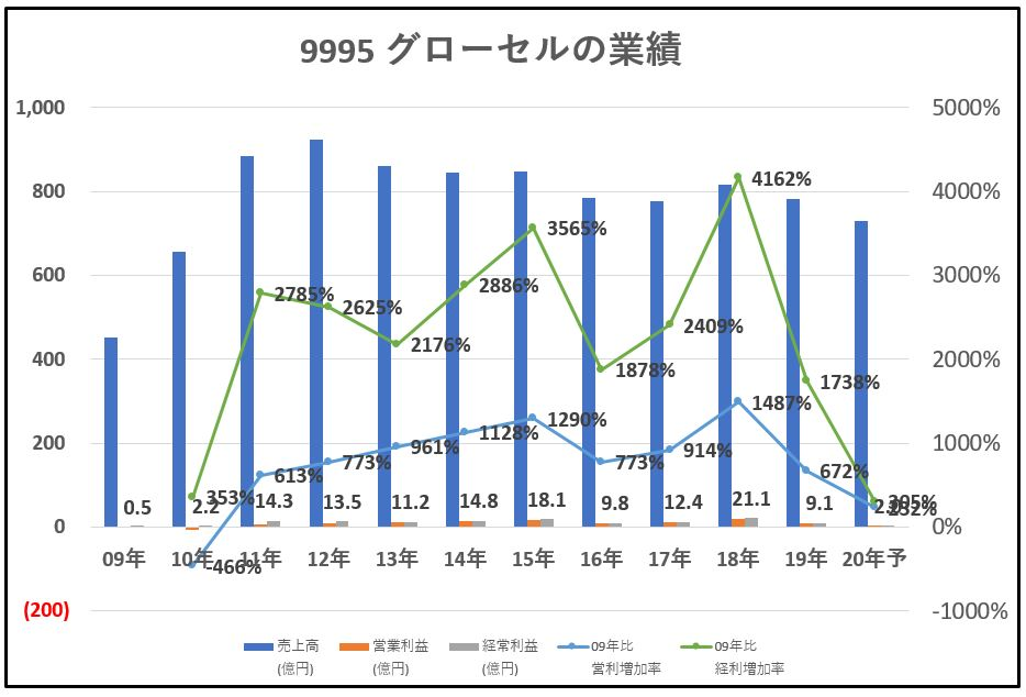 9995-グローセル-業績-グラフ