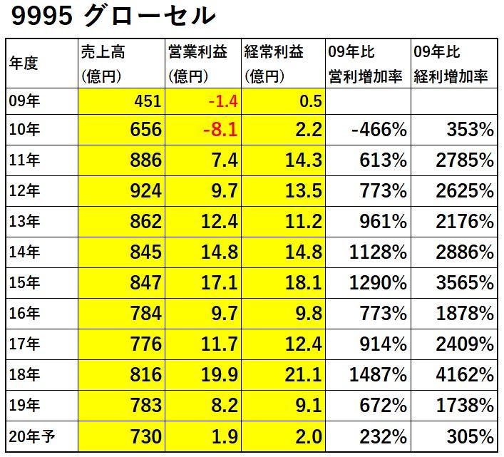 9995-グローセル-業績-表
