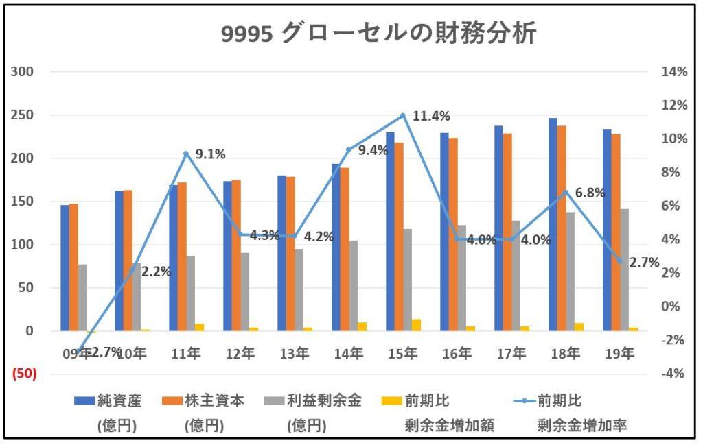 9995-グローセル-財務分析-グラフ