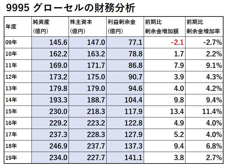 9995-グローセル-財務分析-表