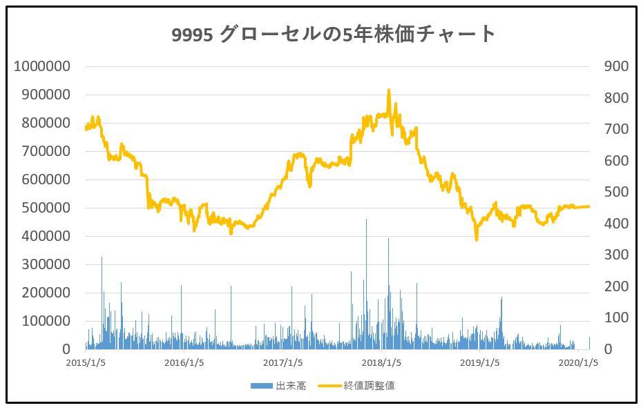 9995-グローセル-5年株価チャート