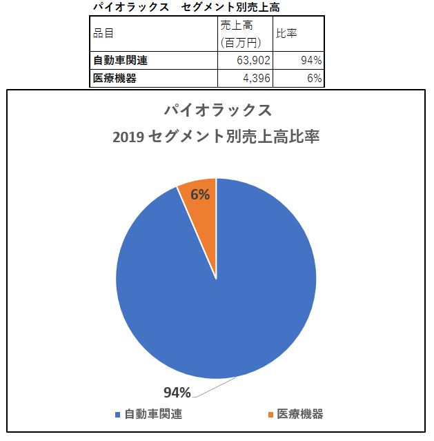 セグメント別売上高-パイオラックス